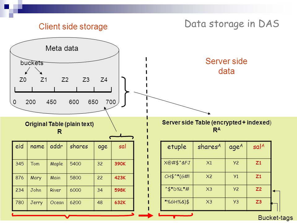 Data storage in DAS Client side storage Server side data Meta data