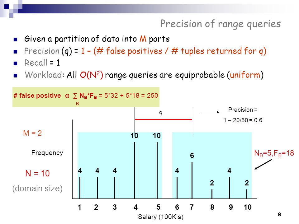 Precision of range queries