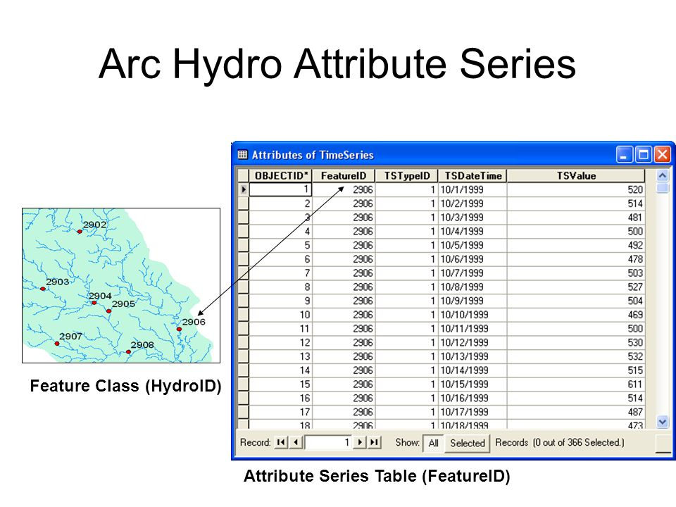 Arc Hydro Attribute Series