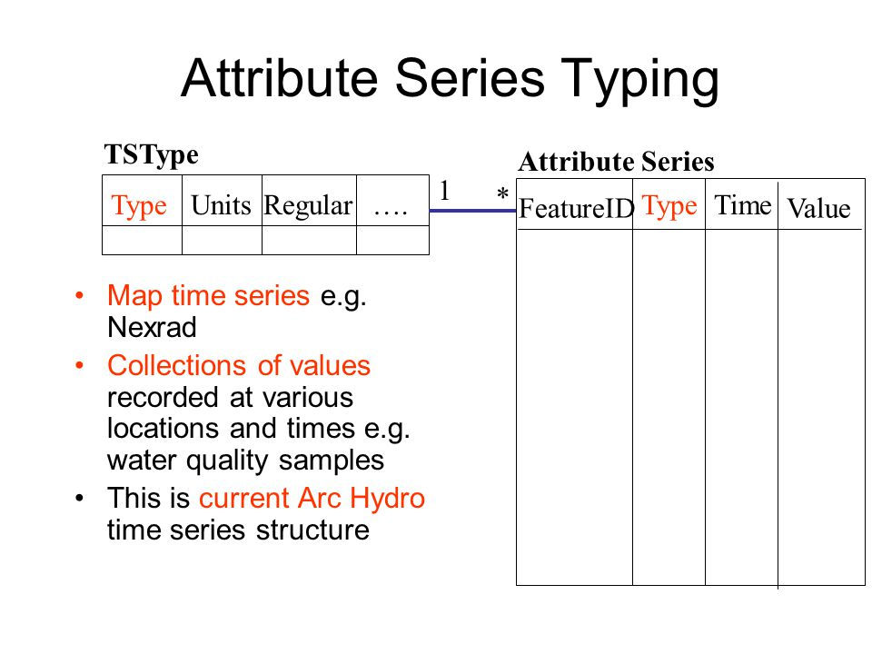 Attribute Series Typing