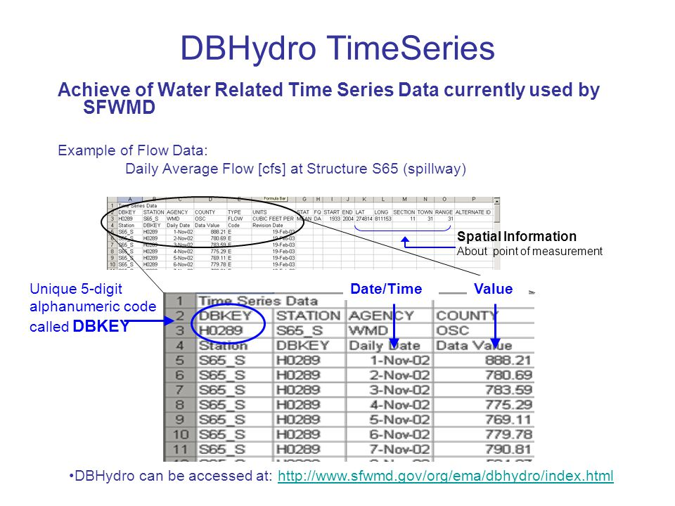 DBHydro TimeSeries Achieve of Water Related Time Series Data currently used by SFWMD. Example of Flow Data: