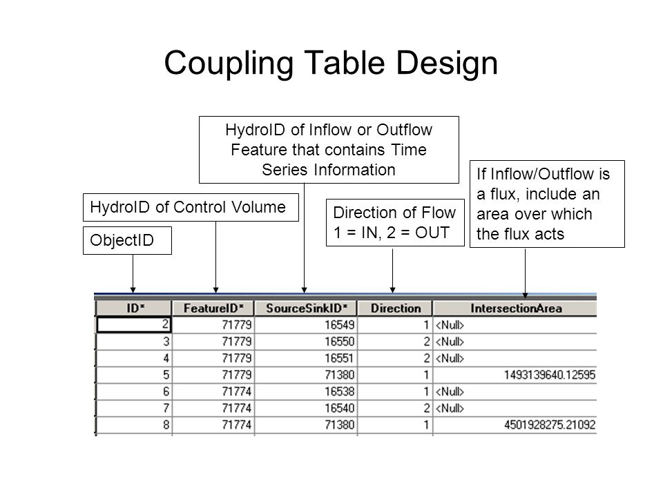 Coupling Table Design HydroID of Inflow or Outflow Feature that contains Time Series Information.