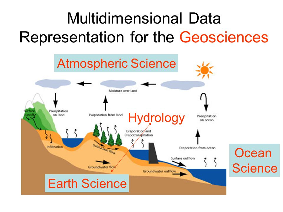 Multidimensional Data Representation for the Geosciences