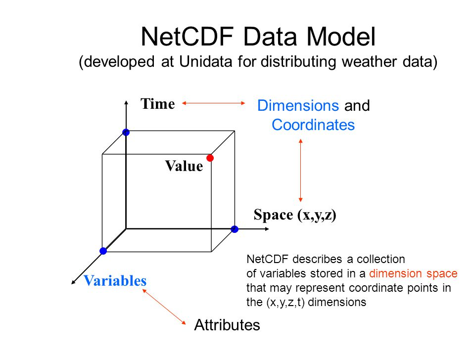 NetCDF Data Model (developed at Unidata for distributing weather data)