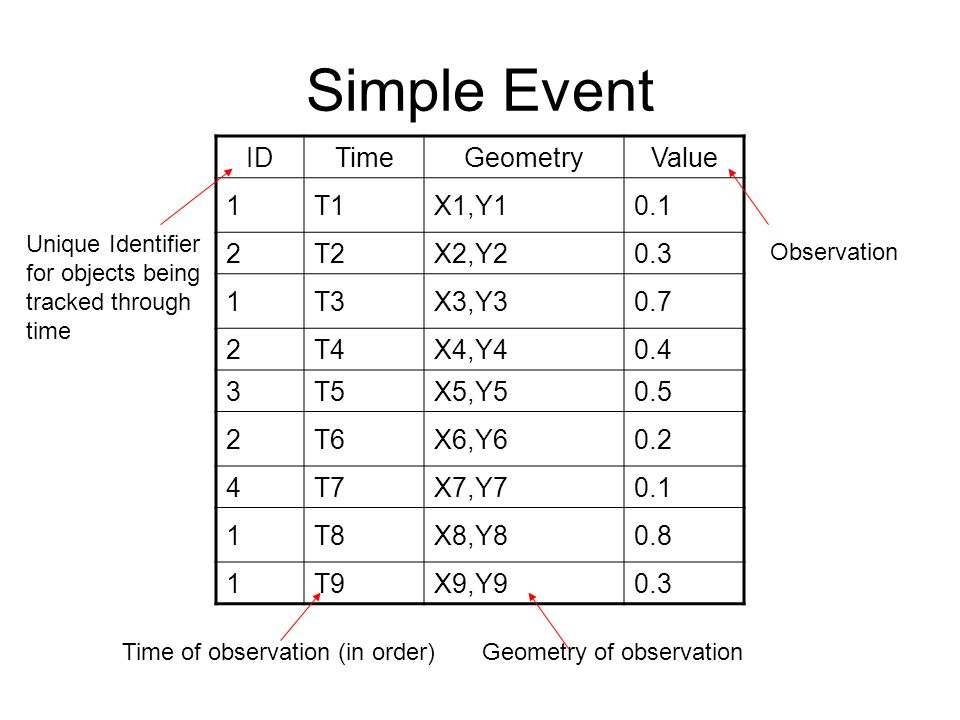 Simple Event ID Time Geometry Value 1 T1 X1,Y1 0.1 2 T2 X2,Y2 0.3 T3