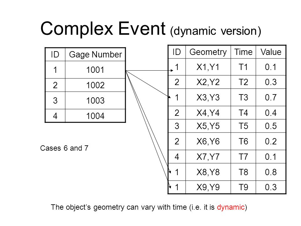 Complex Event (dynamic version)