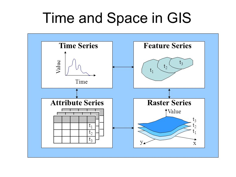 Time and Space in GIS Time Series Feature Series Attribute Series