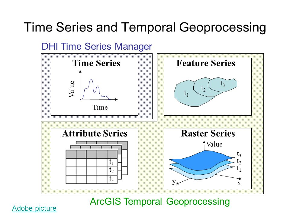 Time Series and Temporal Geoprocessing