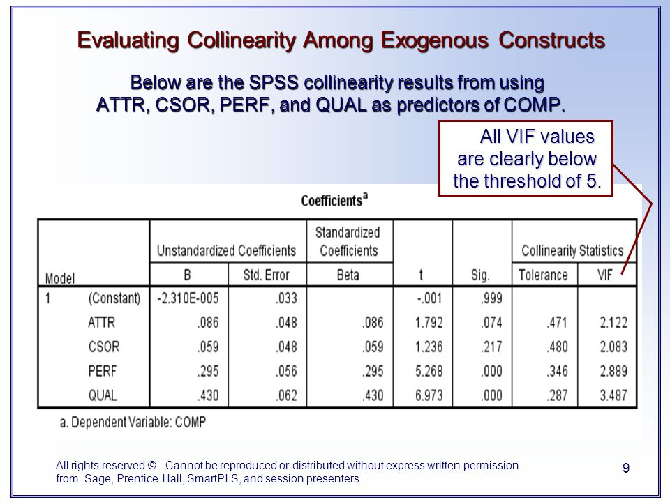 Evaluating Collinearity Among Exogenous Constructs