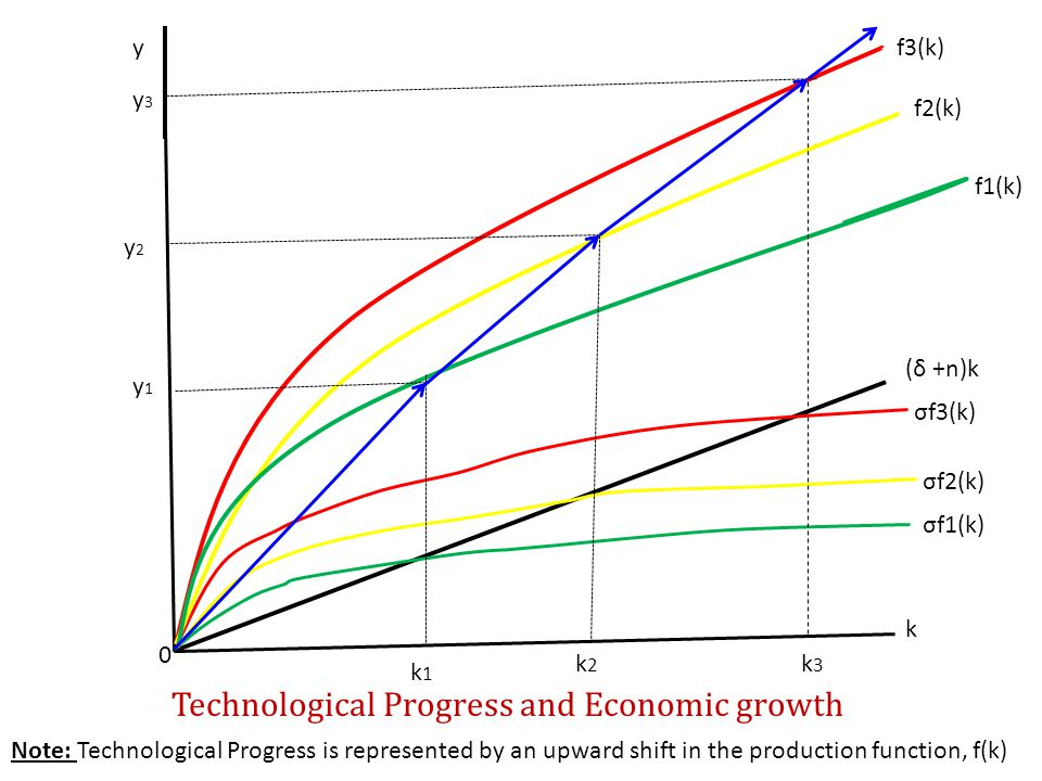 Technological Progress and Economic growth