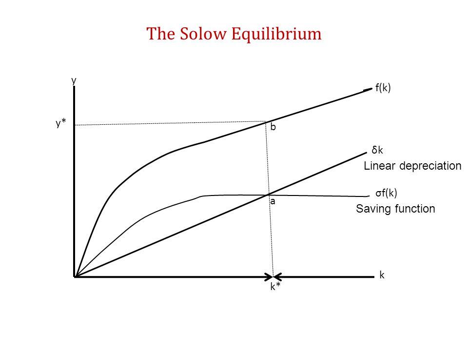 The Solow Equilibrium y f(k) y* b δk Linear depreciation σf(k) a