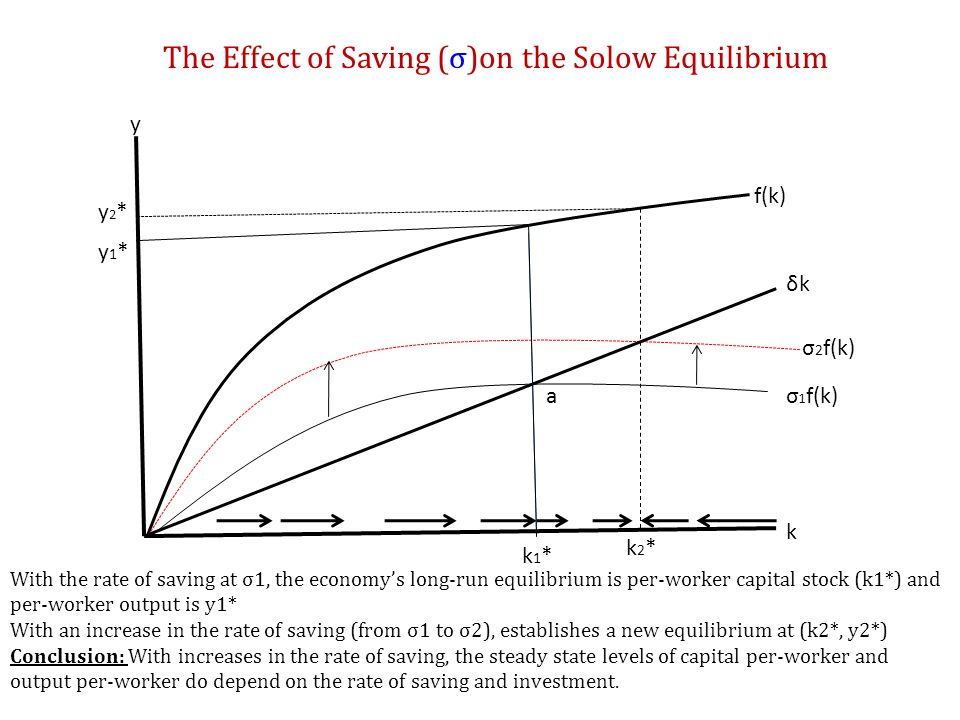 The Effect of Saving (σ)on the Solow Equilibrium