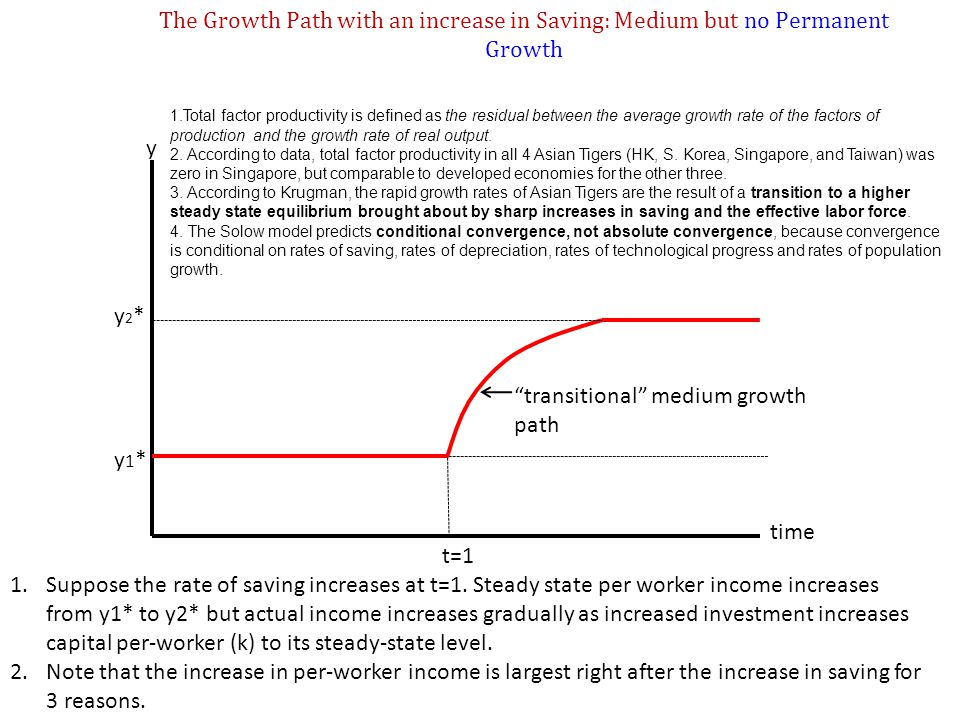 transitional medium growth path