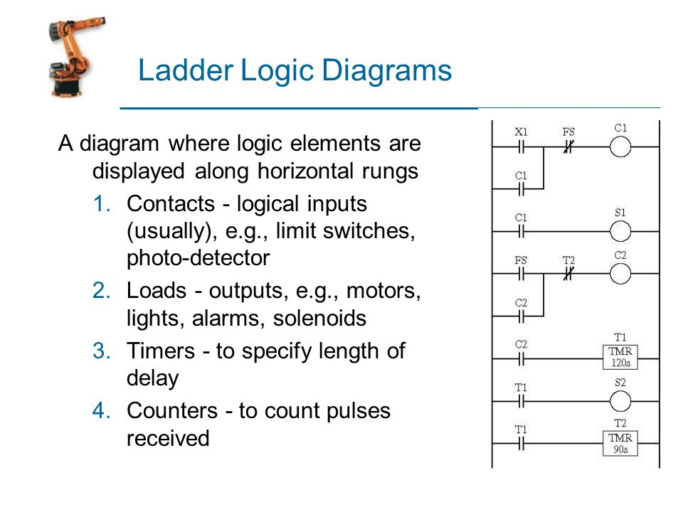 Unit 7 discrete controllers ppt video online download 11 ladder logic ccuart Image collections