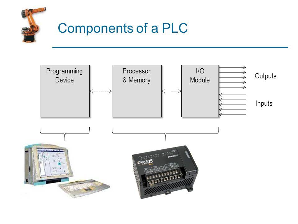 Components of a PLC Programming Device Processor & Memory I/O Module