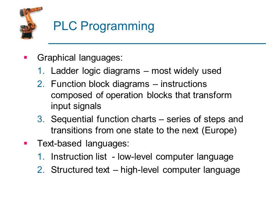 PLC Programming Graphical languages:
