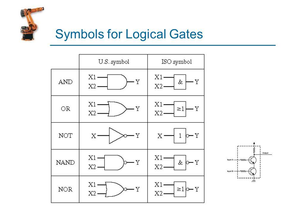 Symbols for Logical Gates