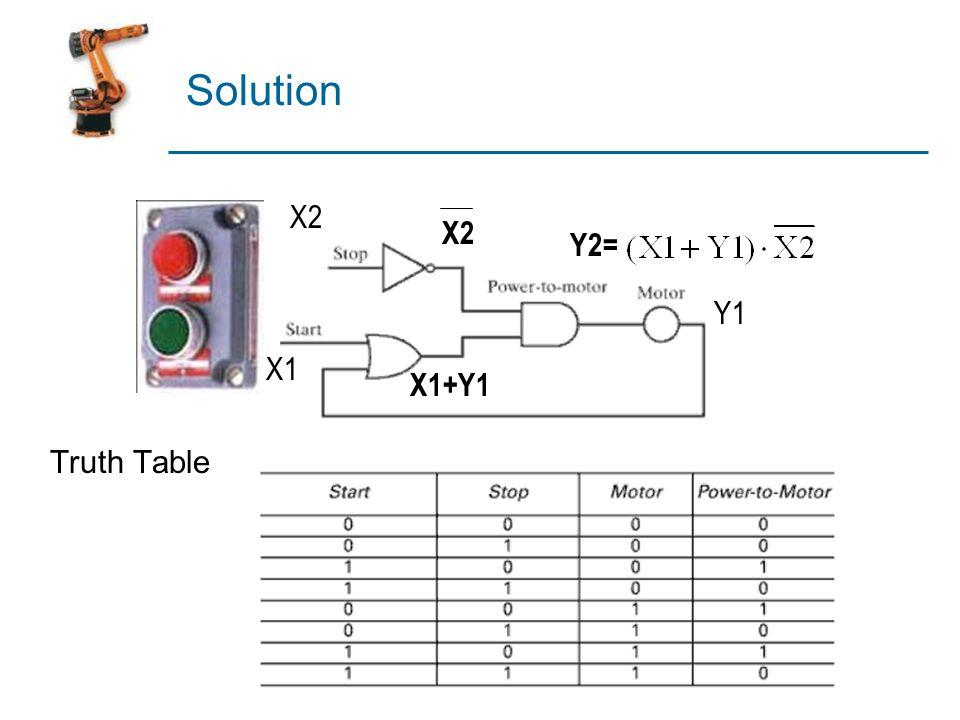 Solution Truth Table X2 X2 Y2= Y1 X1 X1+Y1