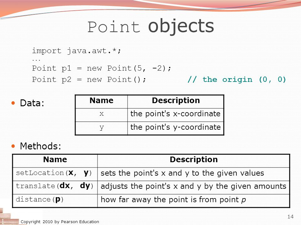 Point objects Data: Methods: import java.awt.*;