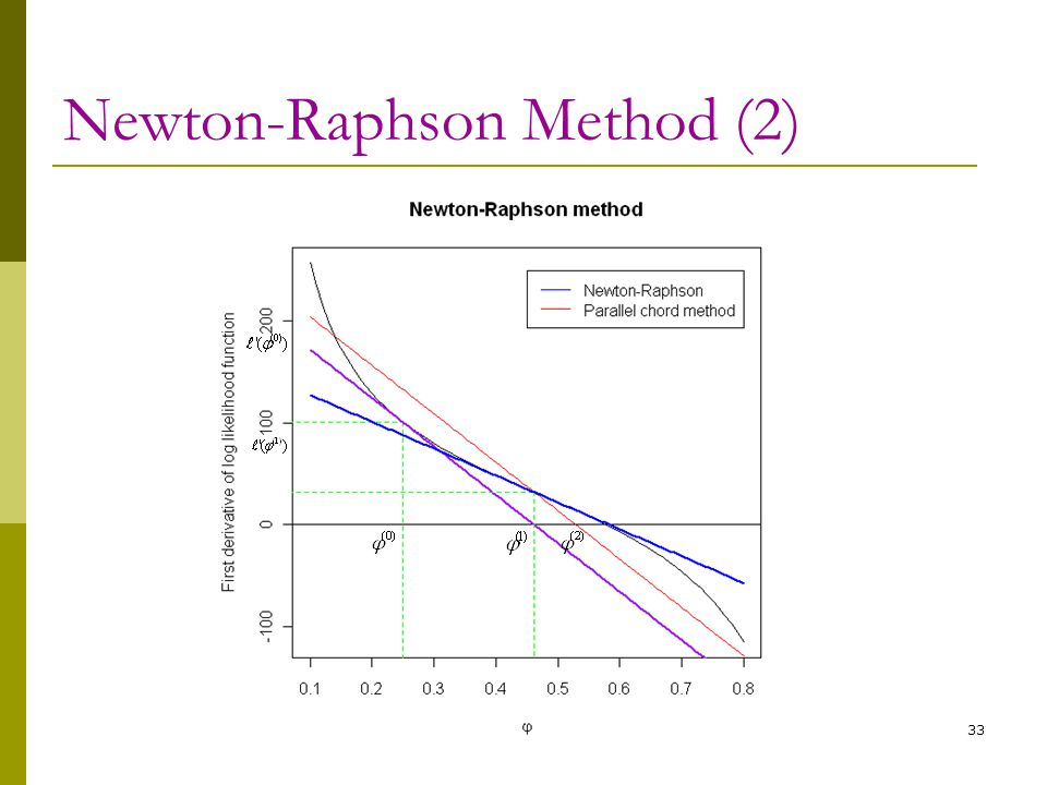 Newton-Raphson Method (2)