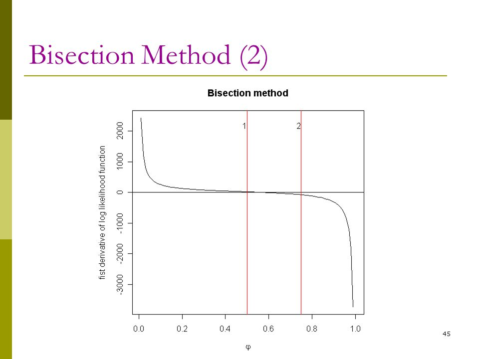 Bisection Method (2) 1