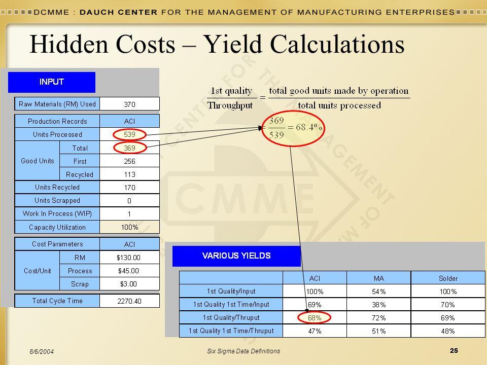 Hidden Costs – Yield Calculations