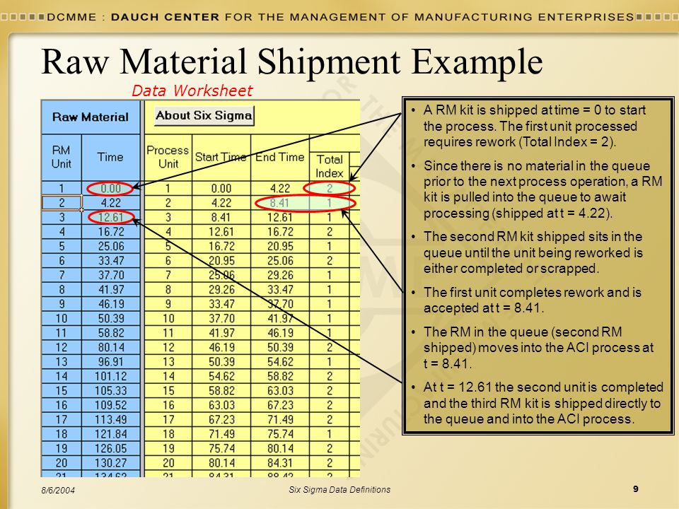 Raw Material Shipment Example