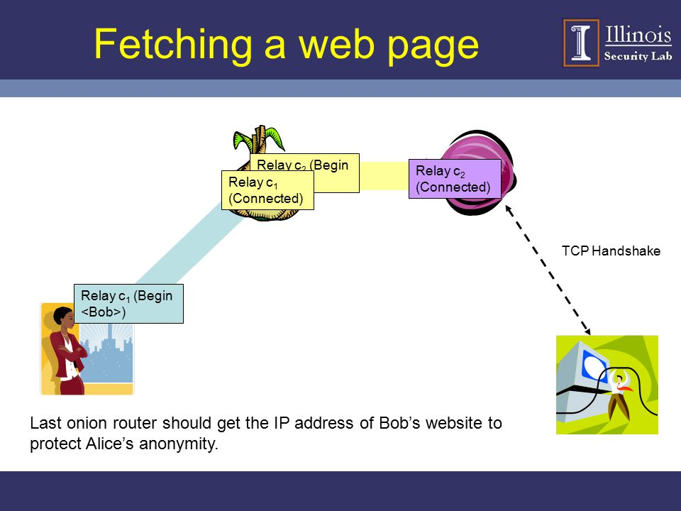 Fetching a web page Relay c2 (Begin <Bob>) Relay c2 (Connected) Relay c1 (Connected) TCP Handshake.