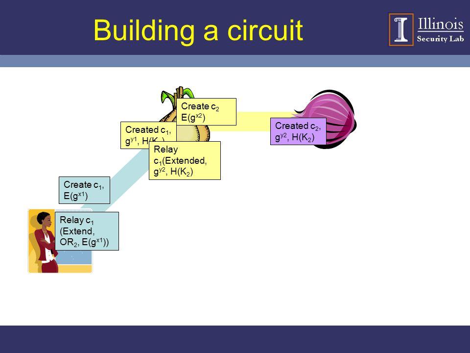 Building a circuit Create c2 E(gx2) Created c2, gy2, H(K2)