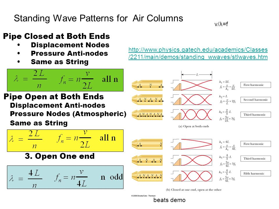 Standing Wave Patterns for Air Columns