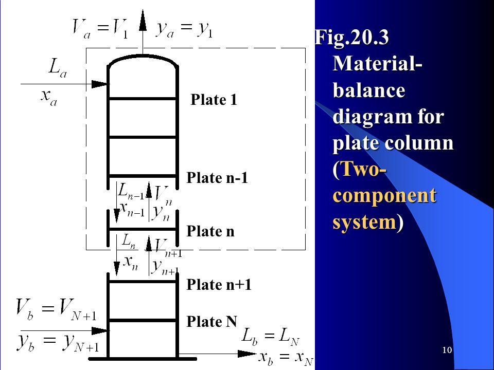 Plate 1 Plate n-1. Plate n. Plate n+1. Plate N.
