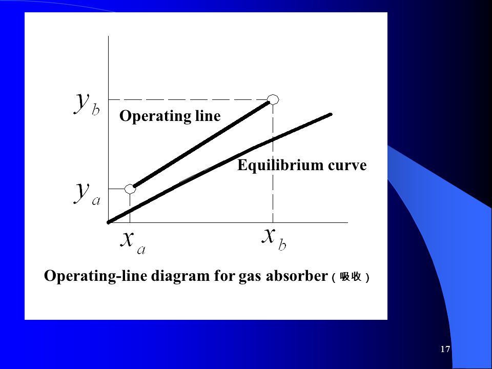 Operating line Equilibrium curve Operating-line diagram for gas absorber(吸收)