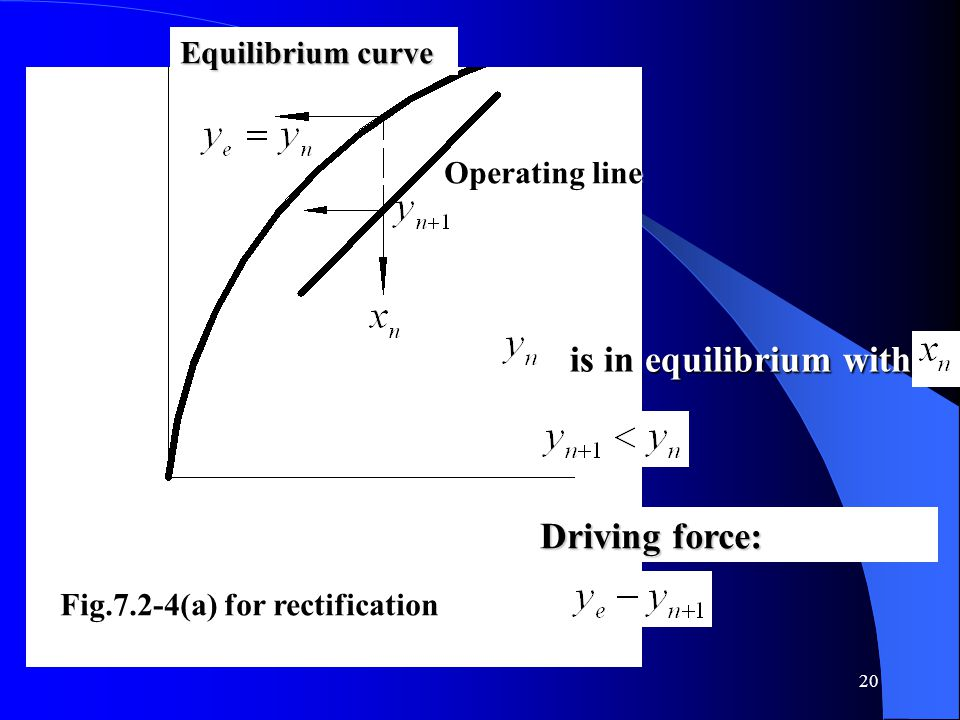 is in equilibrium with Driving force: Equilibrium curve Operating line