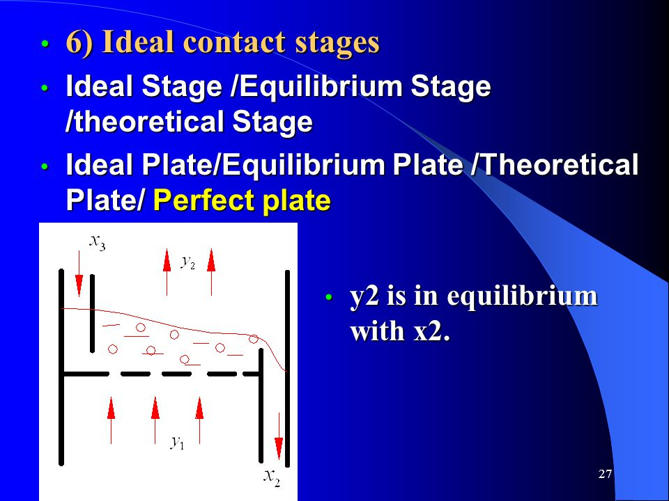 6) Ideal contact stages Ideal Stage /Equilibrium Stage /theoretical Stage. Ideal Plate/Equilibrium Plate /Theoretical Plate/ Perfect plate.