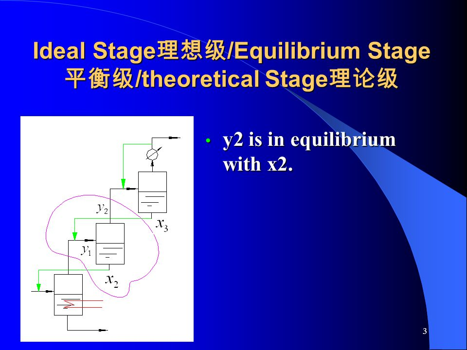 Ideal Stage理想级/Equilibrium Stage平衡级/theoretical Stage理论级
