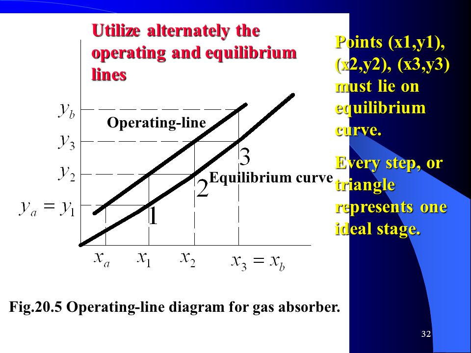 Utilize alternately the operating and equilibrium lines