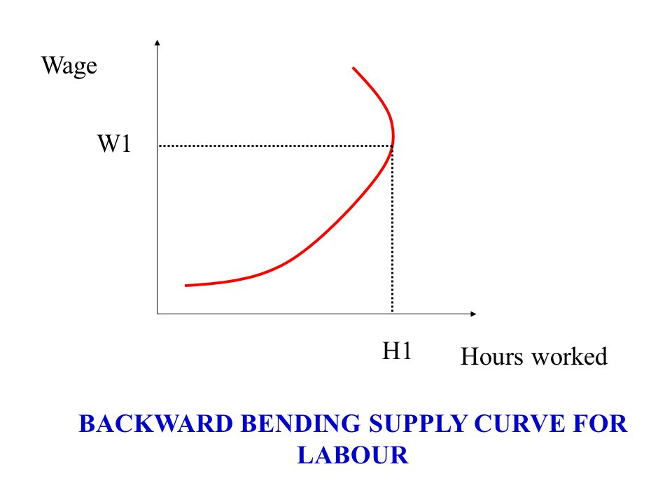 BACKWARD BENDING SUPPLY CURVE FOR LABOUR