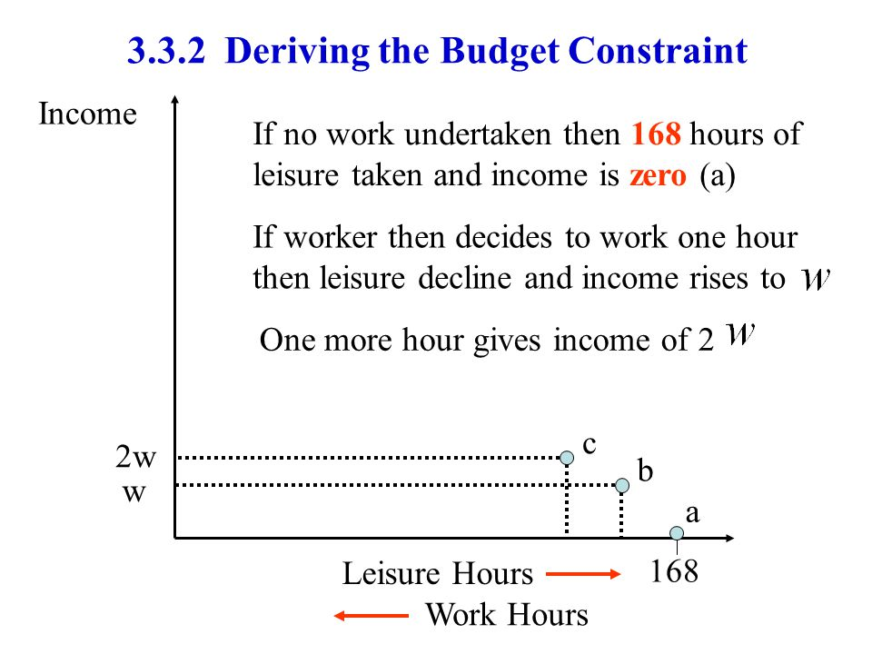 3.3.2 Deriving the Budget Constraint