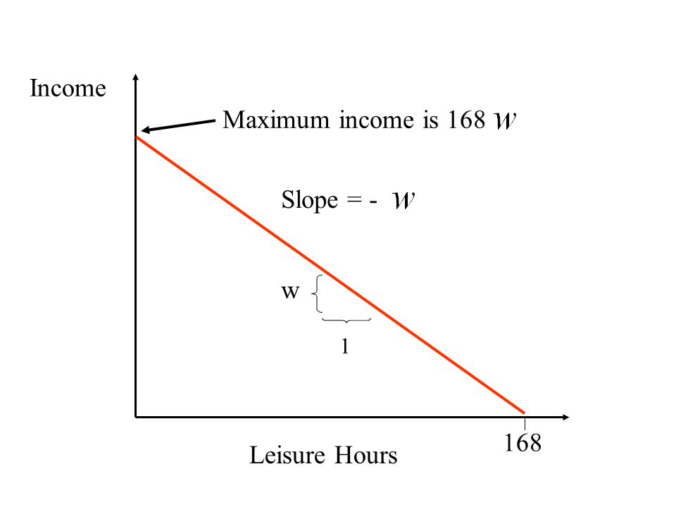 Income Maximum income is 168 Slope = - w 1 168 Leisure Hours