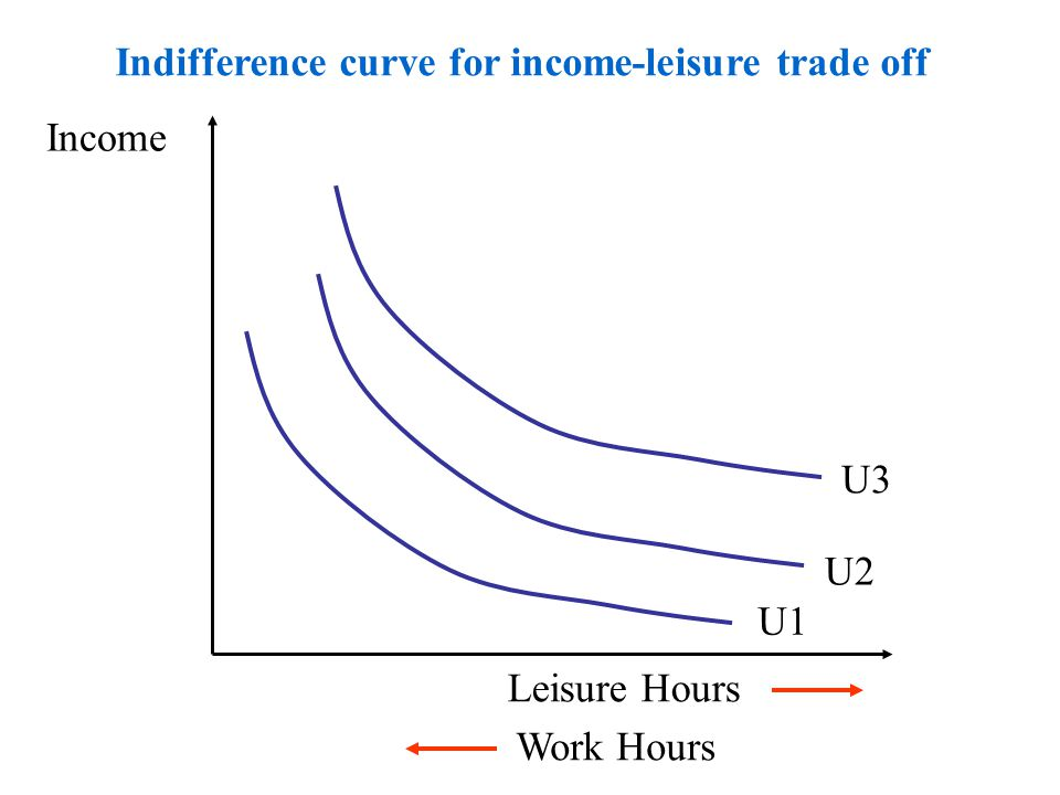 Indifference curve for income-leisure trade off