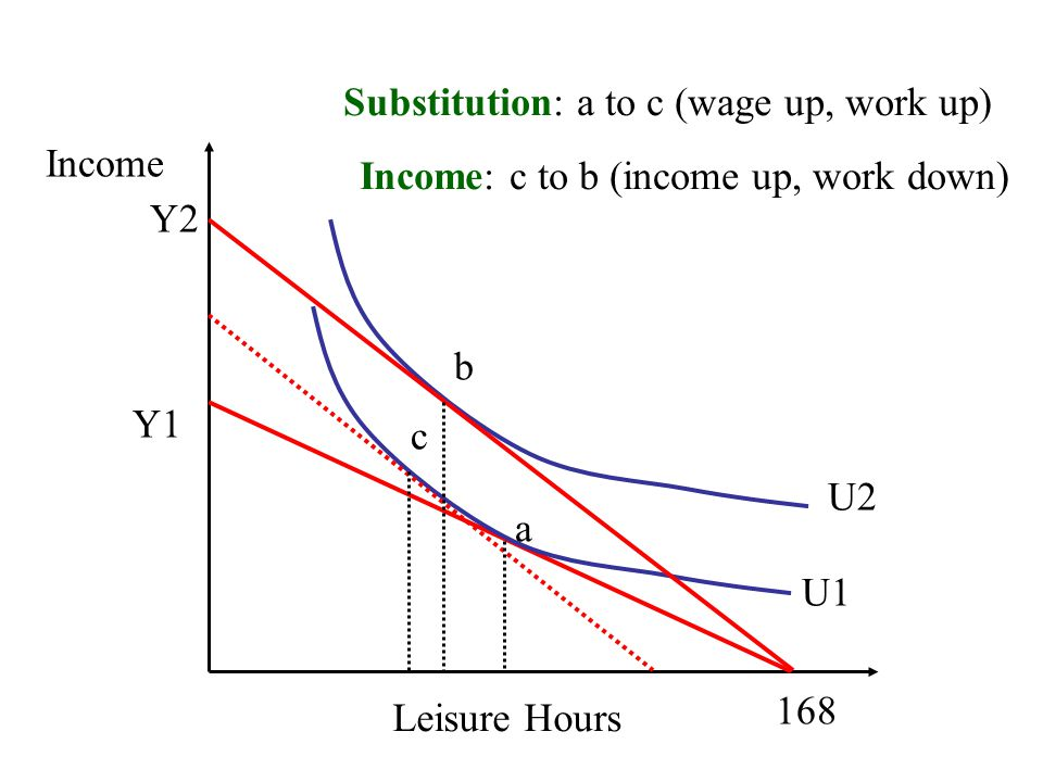 Substitution: a to c (wage up, work up)