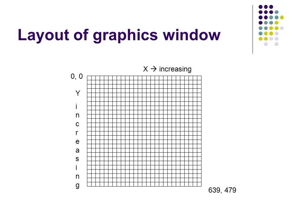 Layout of graphics window