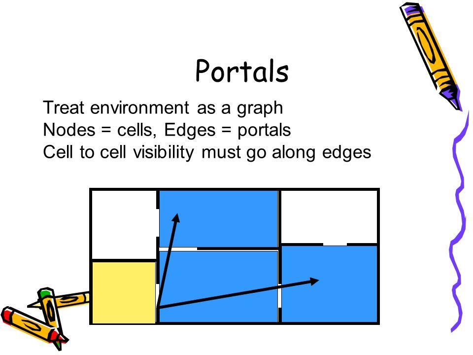 Portals Treat environment as a graph Nodes = cells, Edges = portals