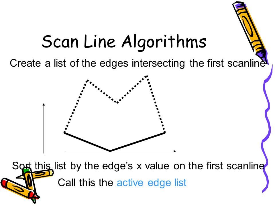 Scan Line Algorithms Create a list of the edges intersecting the first scanline. Sort this list by the edge's x value on the first scanline.