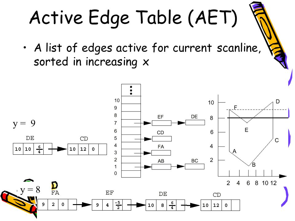 Active Edge Table (AET)