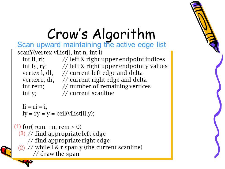 Crow's Algorithm Scan upward maintaining the active edge list