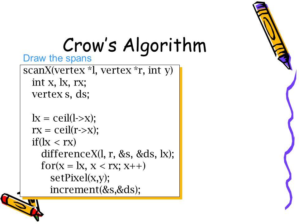 Crow's Algorithm Draw the spans scanX(vertex *l, vertex *r, int y)