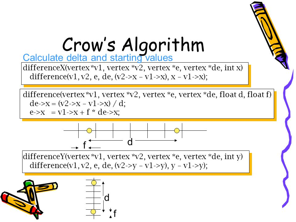 Crow's Algorithm Calculate delta and starting values d f d f