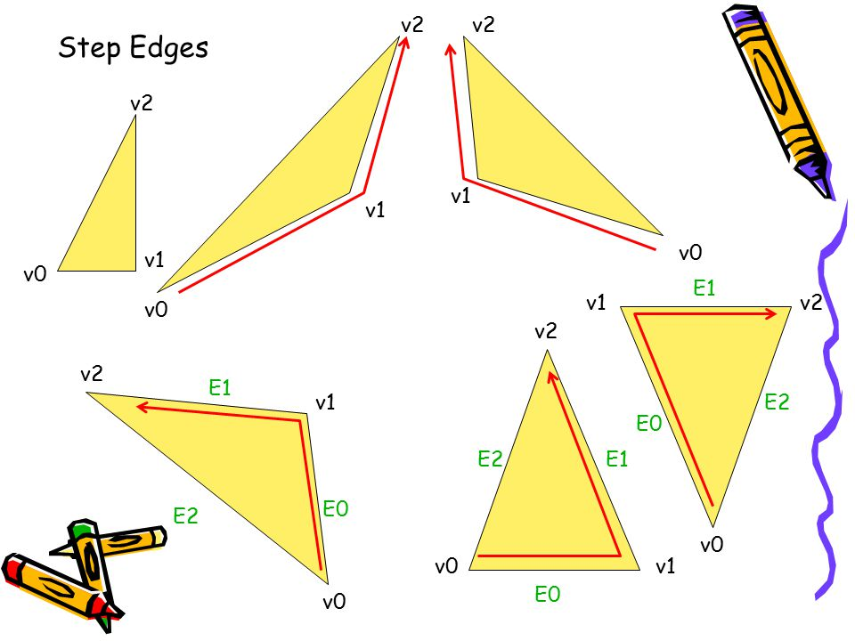 Step Edges v2 v2 v2 v1 v1 v0 v1 v0 E1 v1 v2 v0 v2 v2 E1 v1 E2 E0 E2 E1