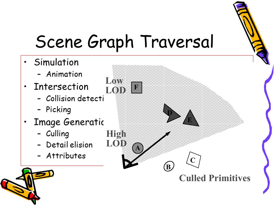 Scene Graph Traversal Simulation Intersection Image Generation